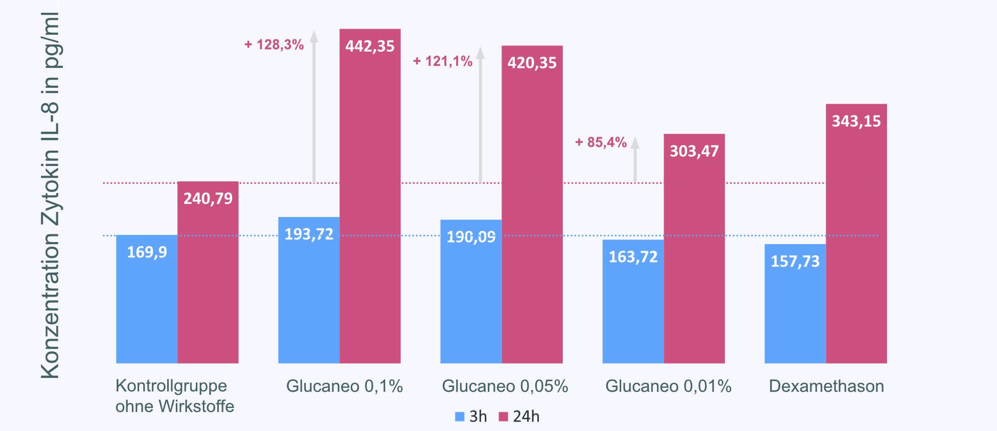Gluceano_Grafik_1
